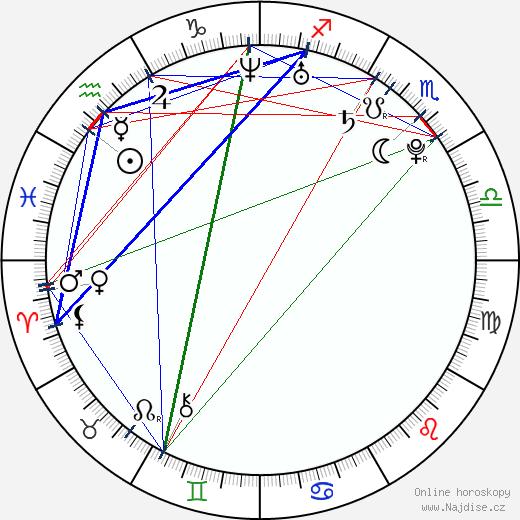 Paviel Rochnyak wikipedie wiki 2019, 2020 horoskop