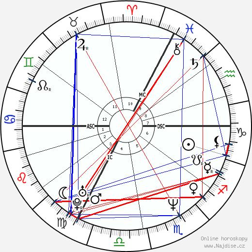 Pavla Baudyšová Jirků wikipedie wiki 2019, 2020 horoskop
