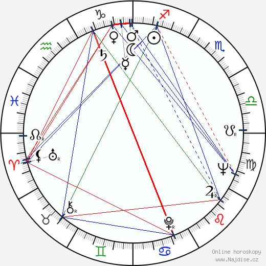 Pavla Kováčová wikipedie wiki 2019, 2020 horoskop