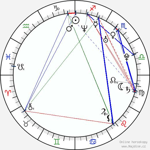 Pavla Ptáčková-Vitázková wikipedie wiki 2020, 2021 horoskop