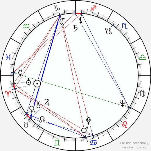 Pavla Severinová wikipedie wiki 2020, 2021 horoskop