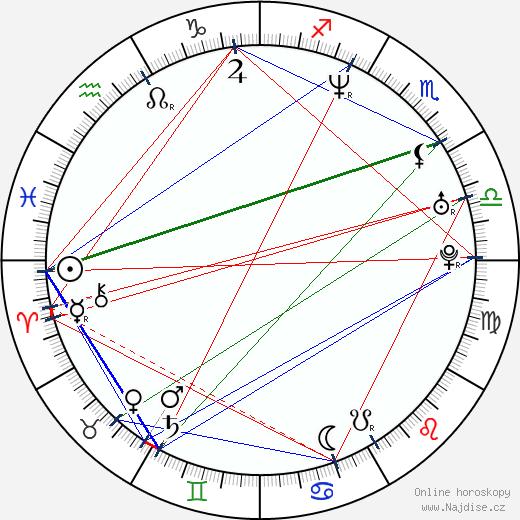 Pavla Vykopalová wikipedie wiki 2019, 2020 horoskop