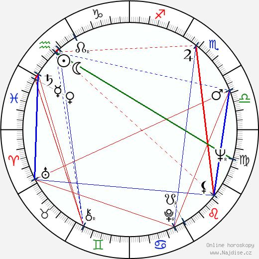 Pavle Čarkviani wikipedie wiki 2018, 2019 horoskop
