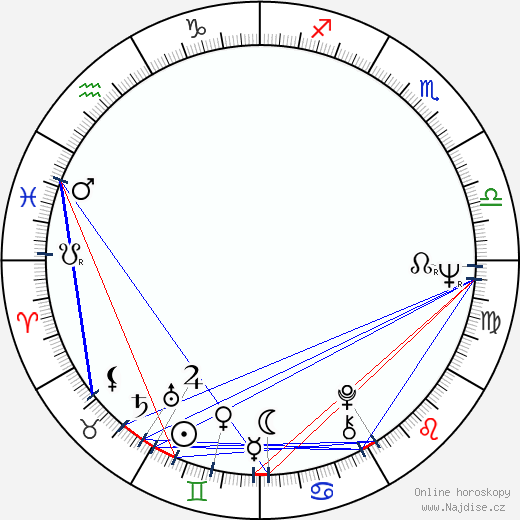 Pavlína Filipovská wikipedie wiki 2019, 2020 horoskop