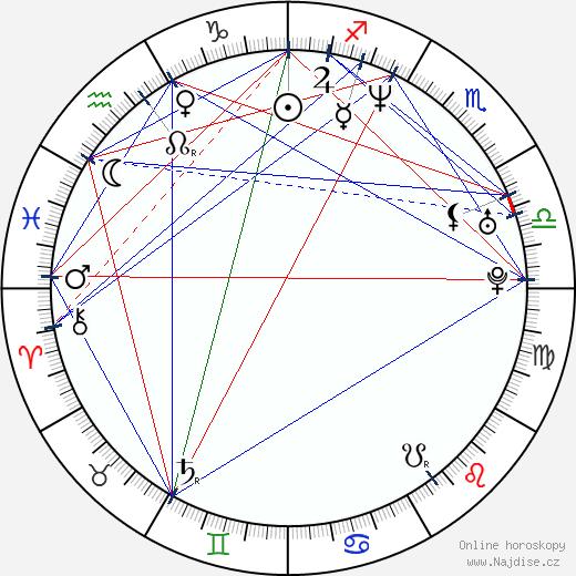 Pavlína Wolfová wikipedie wiki 2020, 2021 horoskop