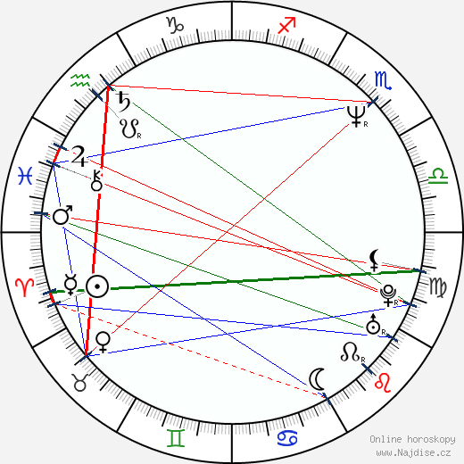 Pavol Habera wikipedie wiki 2017, 2018 horoskop