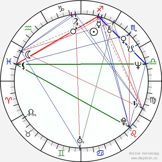 Pavol Hammel wikipedie wiki 2019, 2020 horoskop