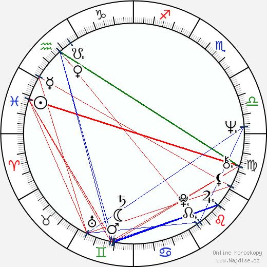 Pavol Mikulík wikipedie wiki 2019, 2020 horoskop