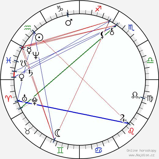 Pavol Országh Hviezdoslav wikipedie wiki 2018, 2019 horoskop