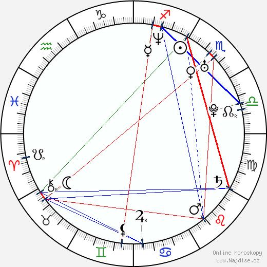 Pawel Podgórski wikipedie wiki 2018, 2019 horoskop