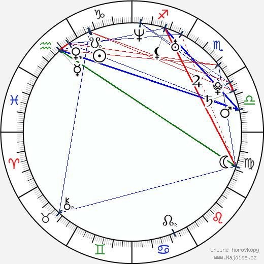 Pawel Szajda wikipedie wiki 2017, 2018 horoskop