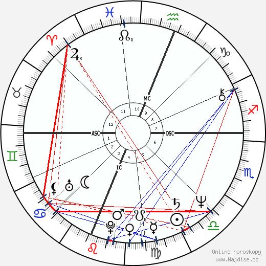 Pedro Almodóvar wikipedie wiki 2017, 2018 horoskop