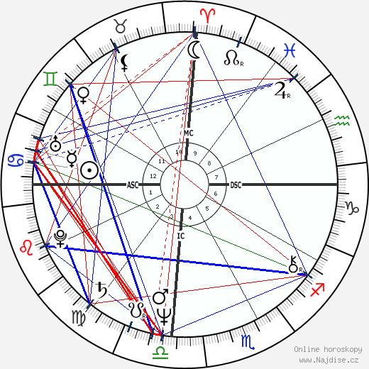Pedro Aspe wikipedie wiki 2018, 2019 horoskop