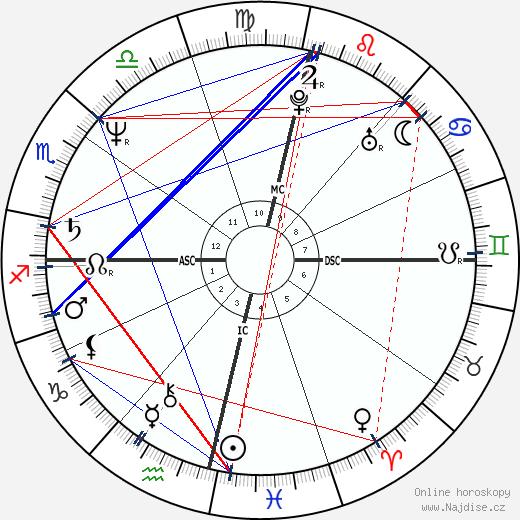 Pedro Tornaghi wikipedie wiki 2017, 2018 horoskop