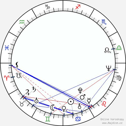 Peer Raben wikipedie wiki 2018, 2019 horoskop