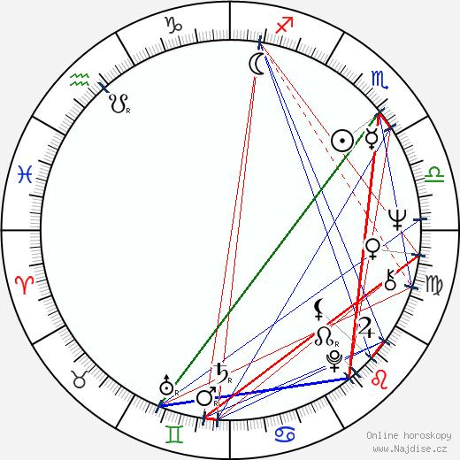 Pekka Gronow wikipedie wiki 2017, 2018 horoskop
