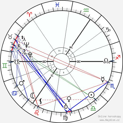 Pelham Grenville Wodehouse wikipedie wiki 2020, 2021 horoskop