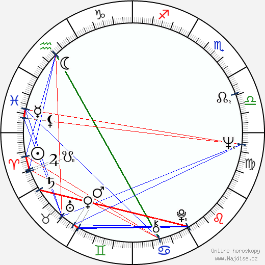 Penelope Keith wikipedie wiki 2018, 2019 horoskop