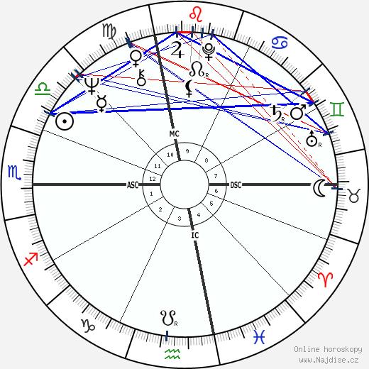 Penny Marshall wikipedie wiki 2020, 2021 horoskop
