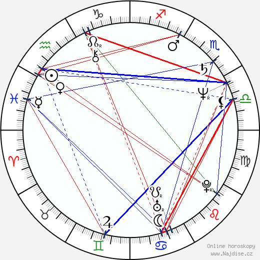 Per Christian Ellefsen wikipedie wiki 2018, 2019 horoskop