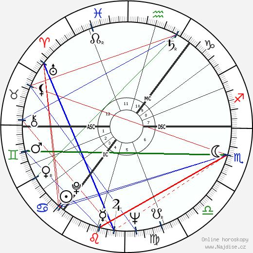 Per Nørgård wikipedie wiki 2018, 2019 horoskop