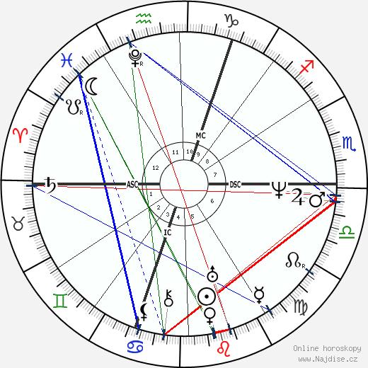 Percy Bysshe Shelley wikipedie wiki 2019, 2020 horoskop