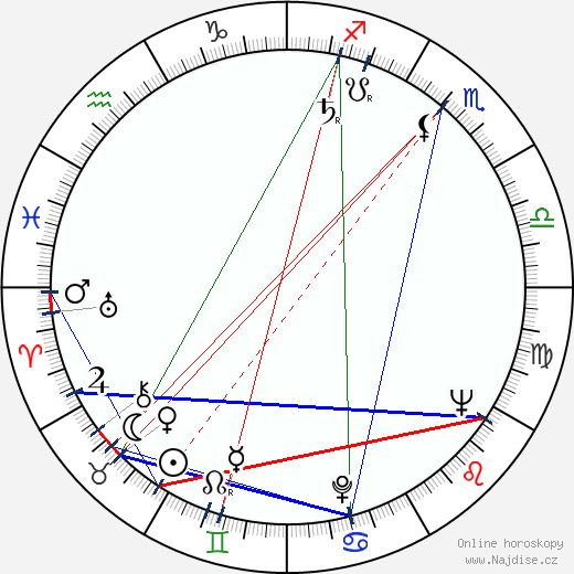 Pernell Roberts wikipedie wiki 2019, 2020 horoskop