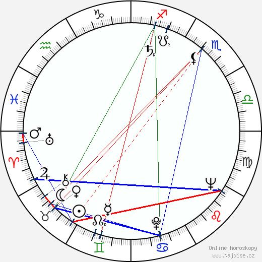 Pernell Roberts wikipedie wiki 2019, 2020 horoskop