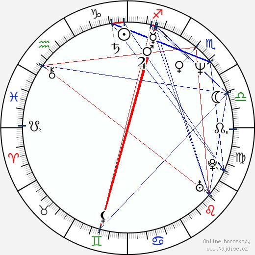 Perry Lang wikipedie wiki 2018, 2019 horoskop