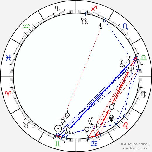Pertti Méllin wikipedie wiki 2018, 2019 horoskop