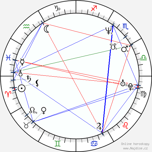 Pervis Ellison wikipedie wiki 2018, 2019 horoskop
