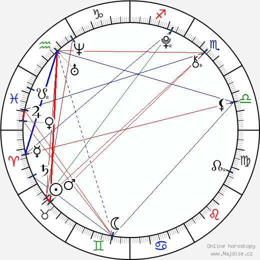 Péťa Fořtová wikipedie wiki 2018, 2019 horoskop
