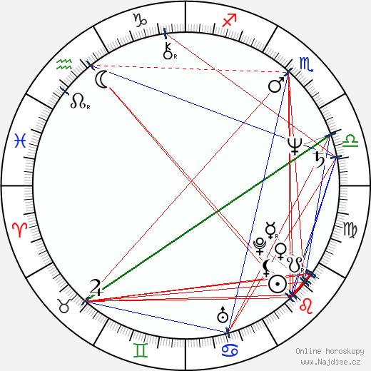 Peta Rutter wikipedie wiki 2018, 2019 horoskop