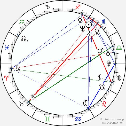 Peta Wilson wikipedie wiki 2018, 2019 horoskop