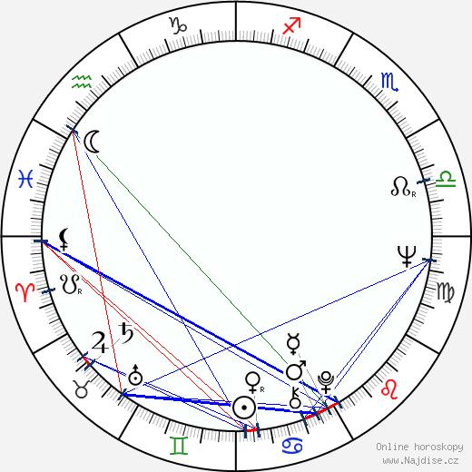 Petar Krelja wikipedie wiki 2018, 2019 horoskop