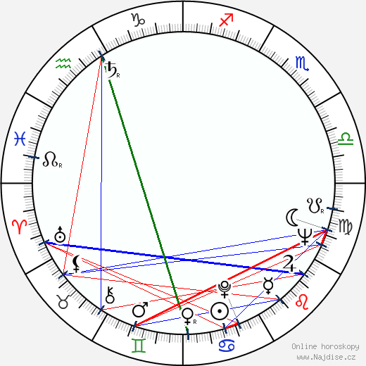 Petar Lalovic wikipedie wiki 2018, 2019 horoskop