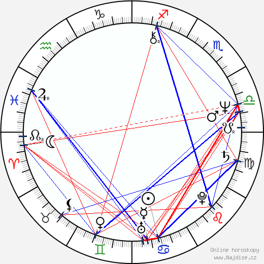 Petar Rayzhekov wikipedie wiki 2018, 2019 horoskop