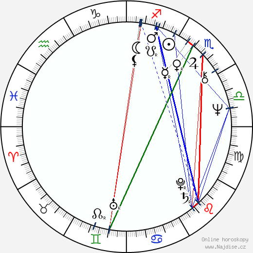 Petar Temelkovski wikipedie wiki 2018, 2019 horoskop