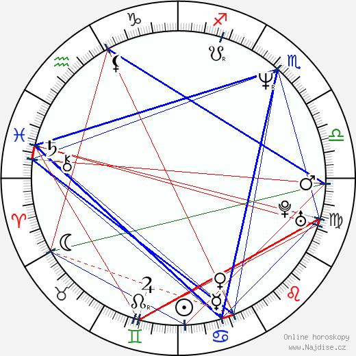 Petchtai Wongkamlao wikipedie wiki 2018, 2019 horoskop