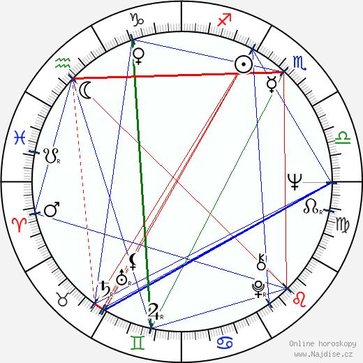 Pete Best wikipedie wiki 2018, 2019 horoskop