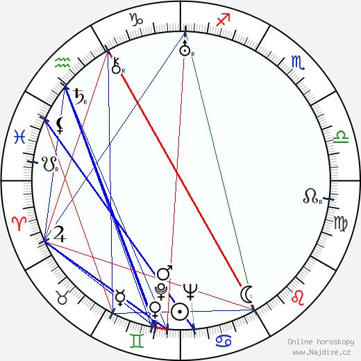 Pete Burness wikipedie wiki 2018, 2019 horoskop