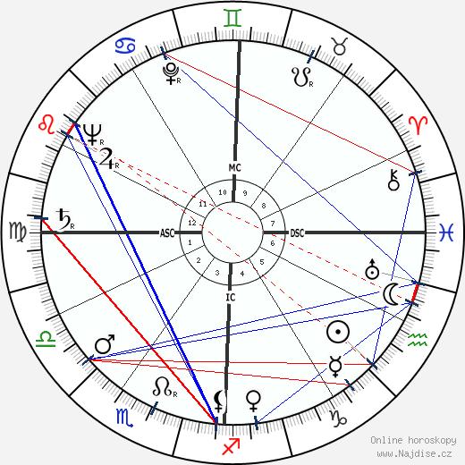 Pete C. Sianis wikipedie wiki 2018, 2019 horoskop