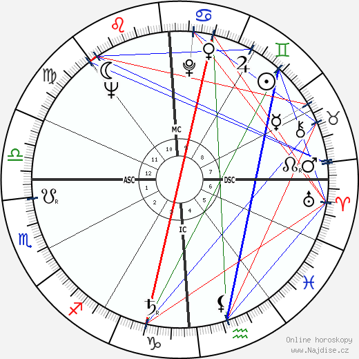 Pete Conrad wikipedie wiki 2018, 2019 horoskop