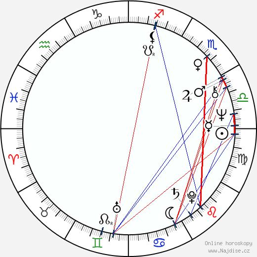Pete Coors wikipedie wiki 2018, 2019 horoskop