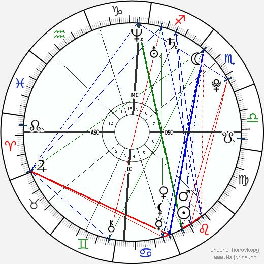 Pete Fatse wikipedie wiki 2018, 2019 horoskop