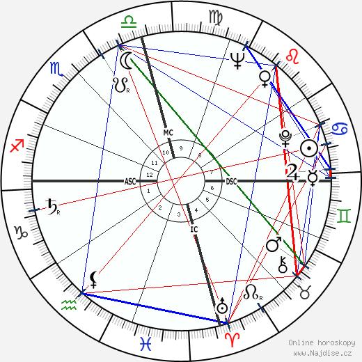 Pete Fountain wikipedie wiki 2018, 2019 horoskop