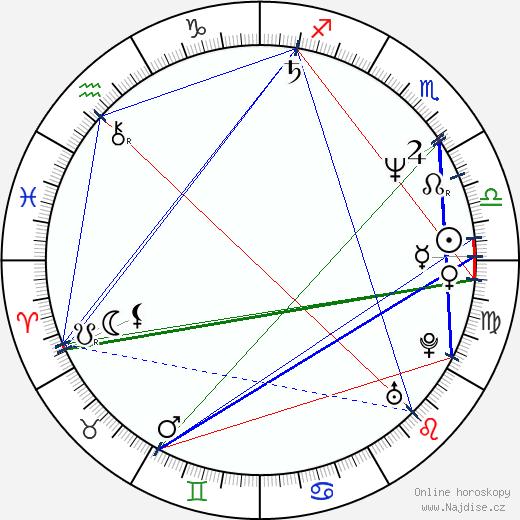 Pete Fromm wikipedie wiki 2018, 2019 horoskop