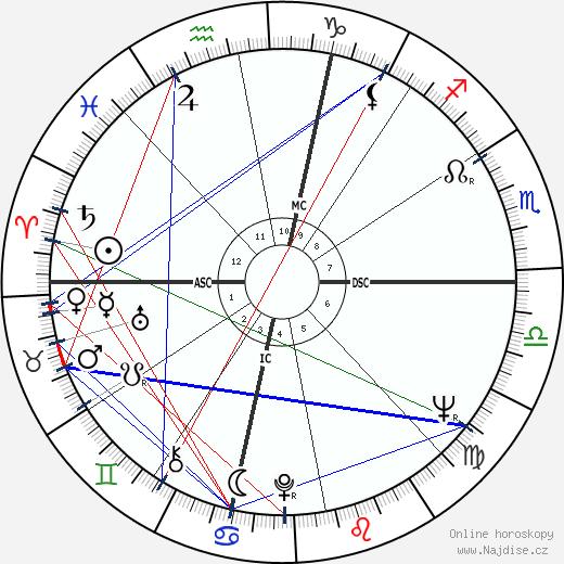 Pete La Roca wikipedie wiki 2019, 2020 horoskop