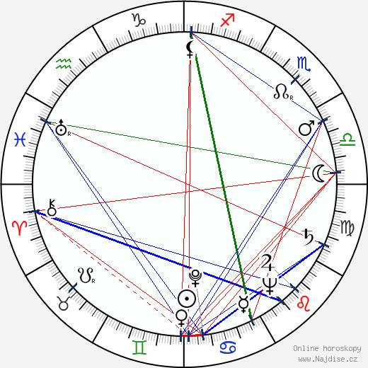 Pete Lalich wikipedie wiki 2018, 2019 horoskop