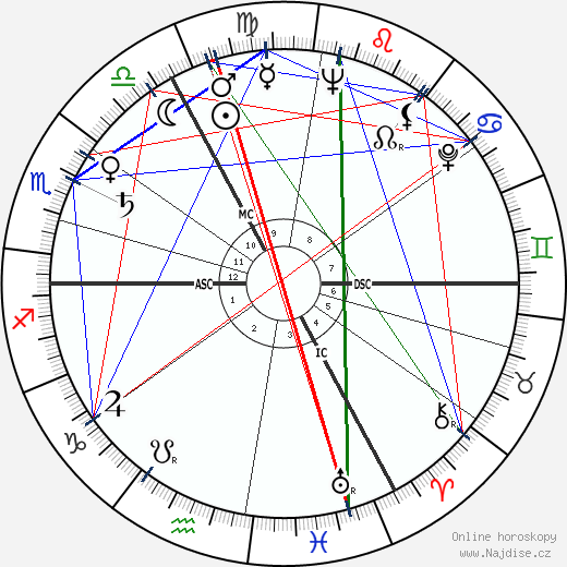 Pete Murray wikipedie wiki 2019, 2020 horoskop